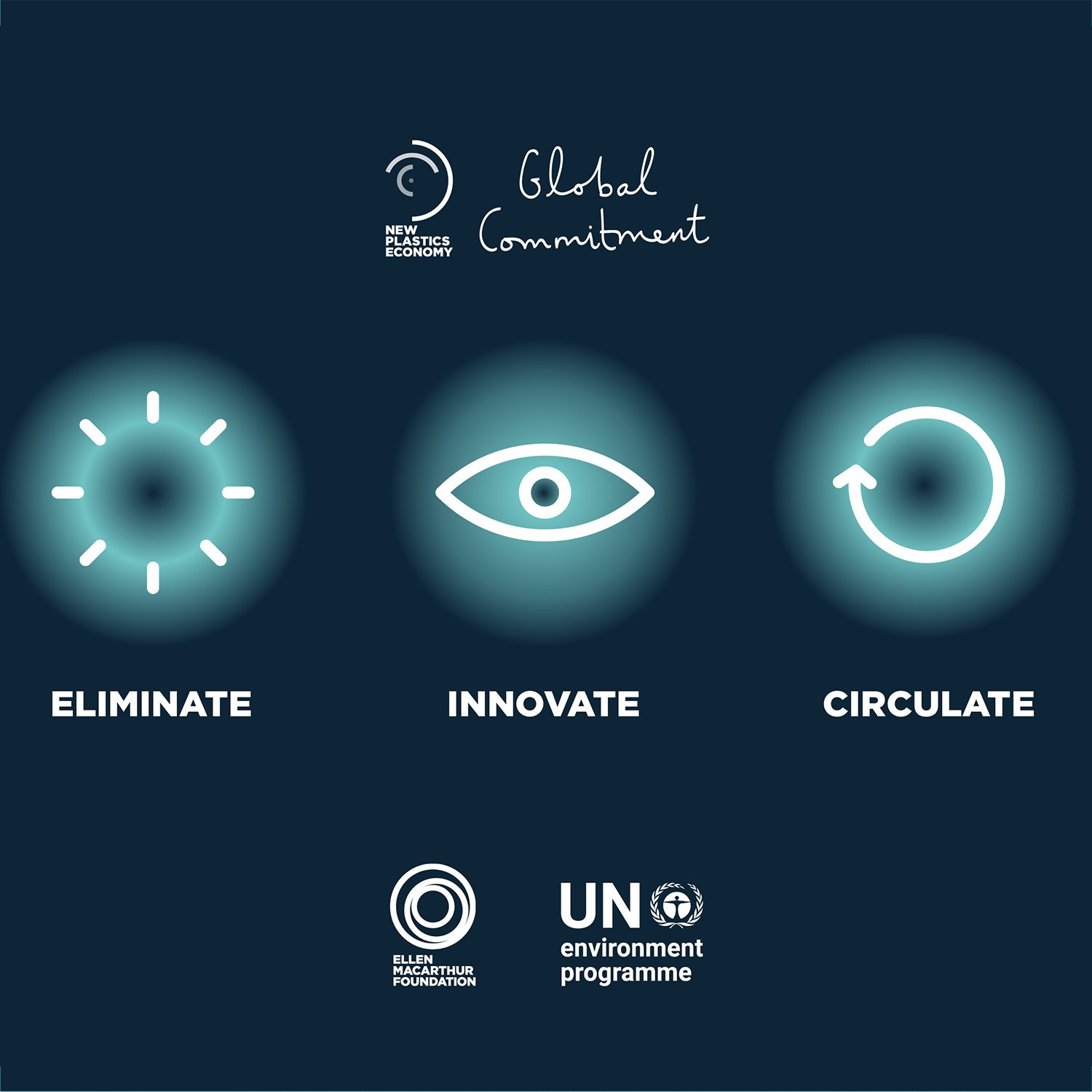 Image showing we need to eliminate innovate and circulate